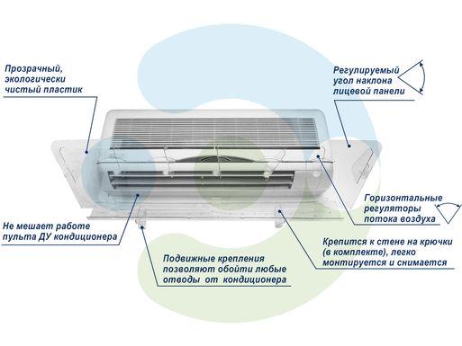 Особенности экрана для настенного кондиционера Люкс 800 мм